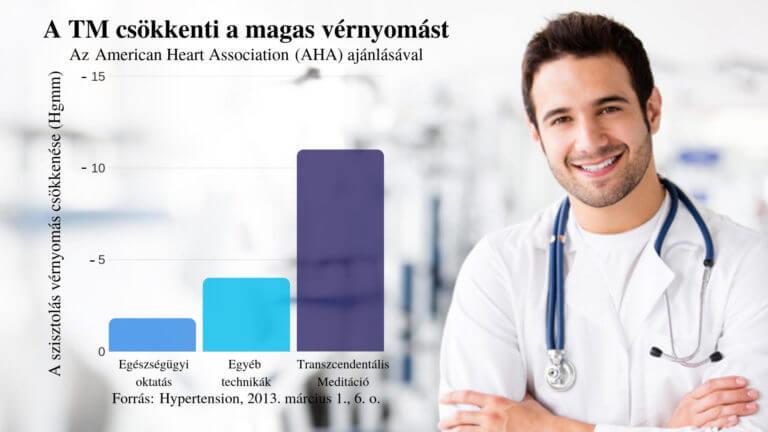 Vérnyomás - Blood pressure - mansfeld.hu