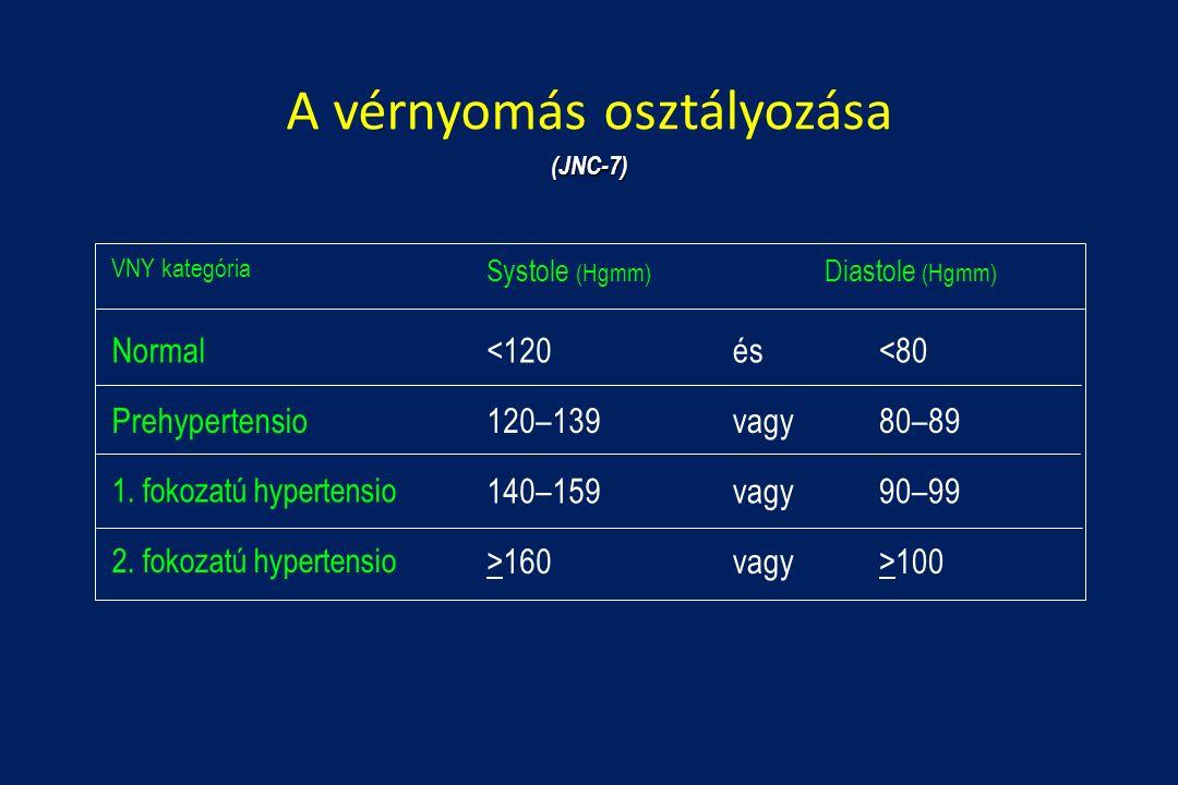 magas vérnyomás 2 stádium 1 fokozatú 3 kockázat a legjobb modern gyógyszerek a magas vérnyomás ellen