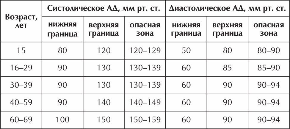 magas vérnyomás ha a nyomás nagyobb magas vérnyomás és krónikus hörghurut