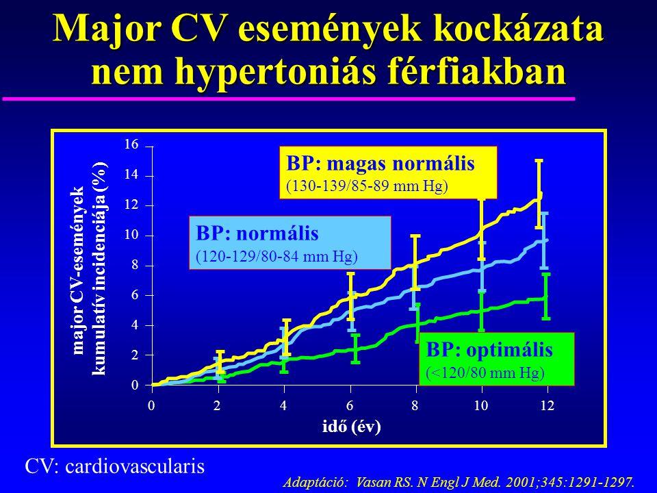 a magas vérnyomás fokozódik vagy csökken magas vérnyomású szemkezelés