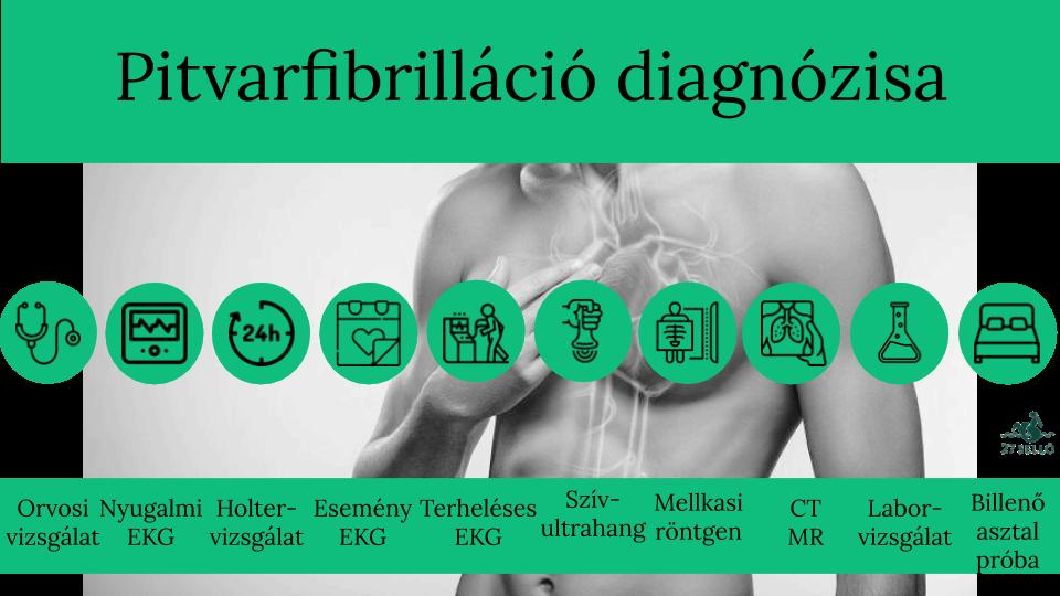 ABPM és Holter vizsgálat