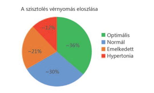 a hipertónia kockázatának mértéke a diagnózisban