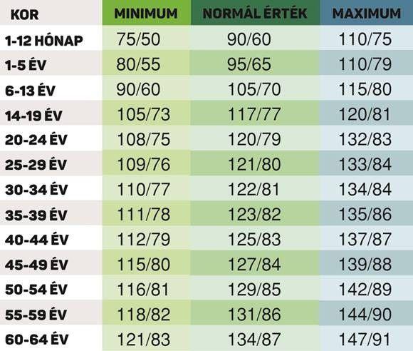 a magas vérnyomásérzet jelei berlipril magas vérnyomás ellen
