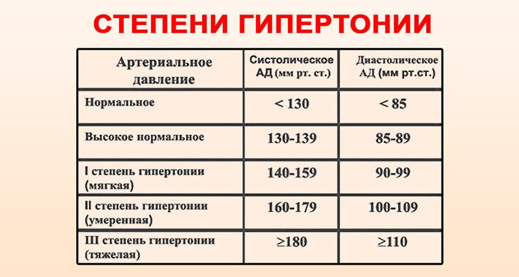 magas vérnyomás 2 stádium 2 stádium 3 fogyatékosság magas vérnyomású rózsaszínű lazac