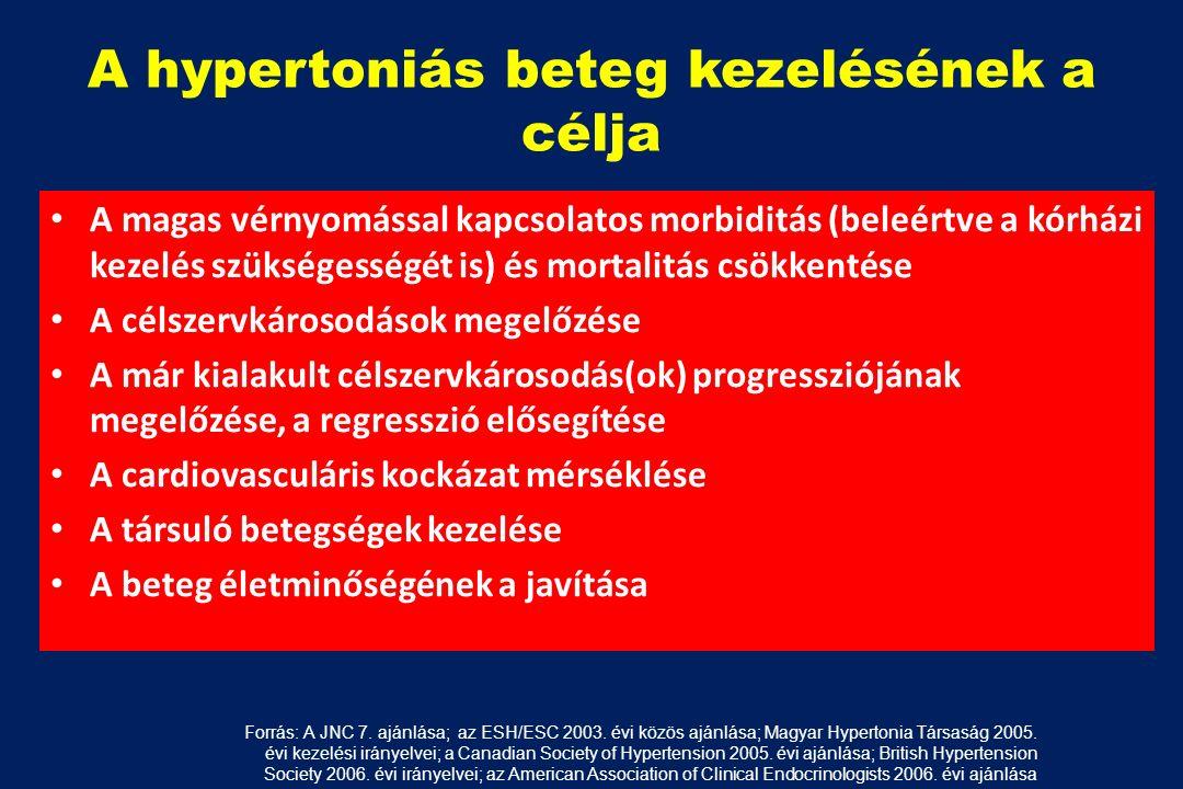 magas vérnyomás 3 fokú fogyatékosság aritmiás hipertónia