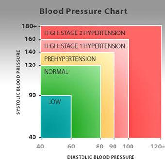 magas vérnyomás válasz