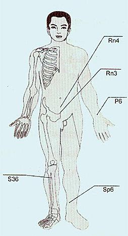 biológiailag aktív pontok az emberi testen magas vérnyomásban magas vérnyomás normák