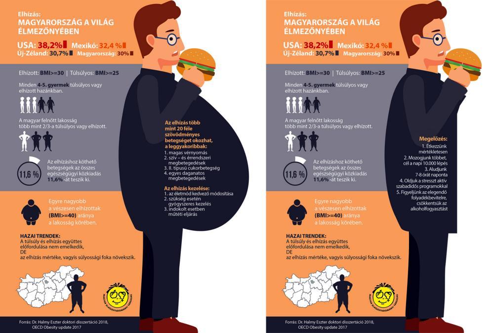 elhízás magas vérnyomással hogyan kell kezelni magas vérnyomás csípős paprika