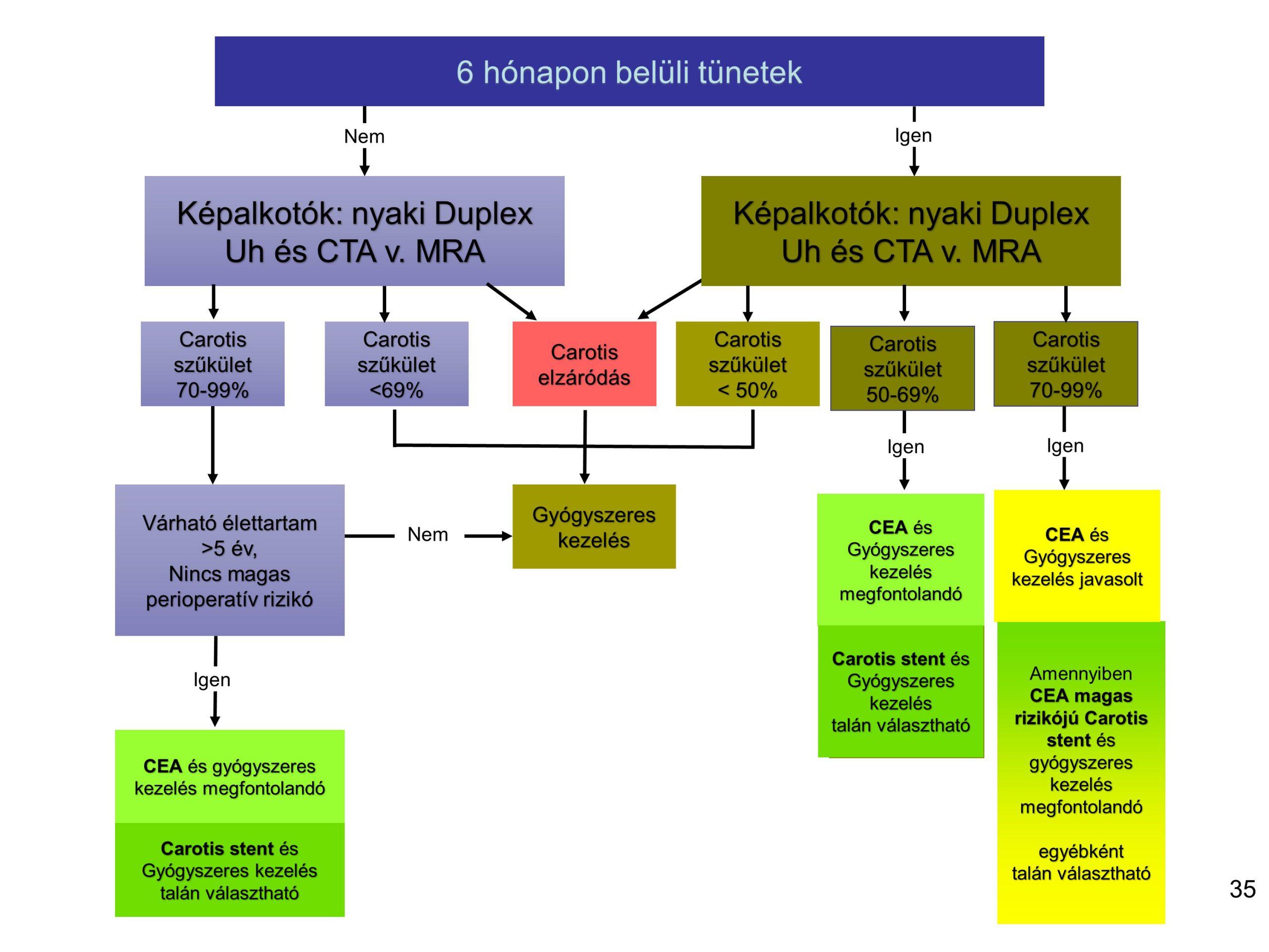 izom hipertónia újszülöttnél idegrendszeri betegség és magas vérnyomás