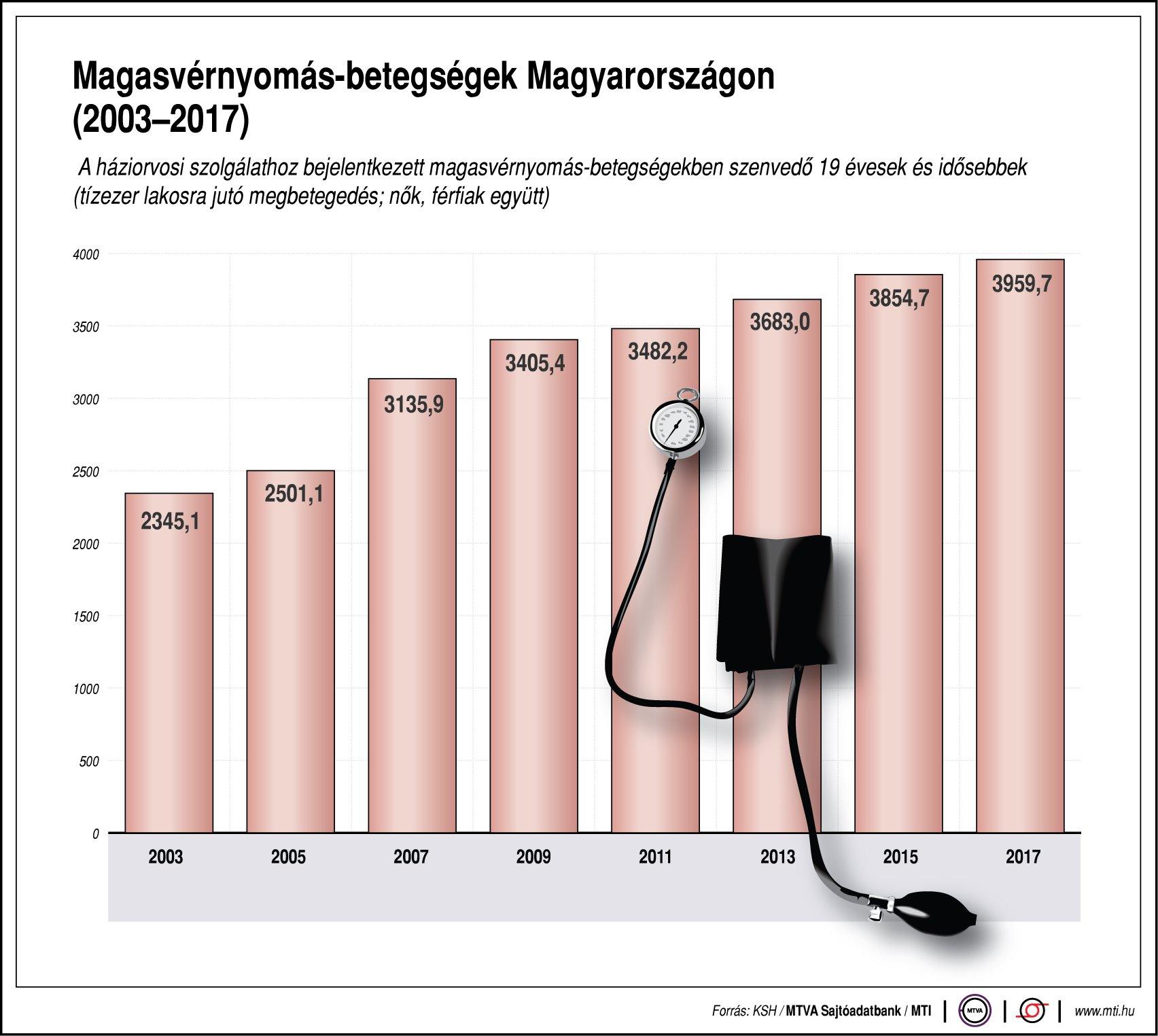 tényezők a hipertónia kialakulásában a magas vérnyomás kialakulása