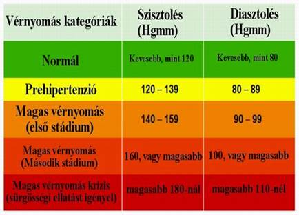 magas vérnyomás és annak előfeltételei