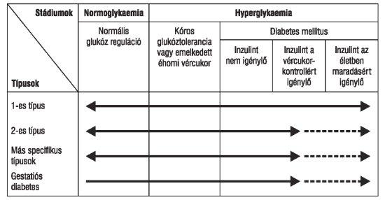 a látens hipertónia az