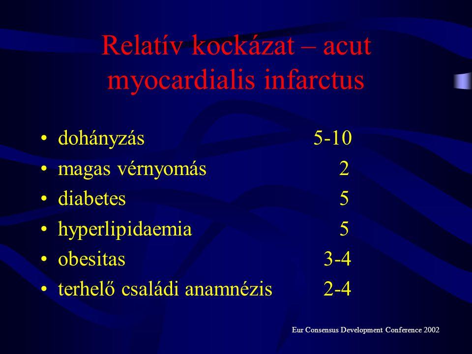 magas vérnyomás hiperlipidémia