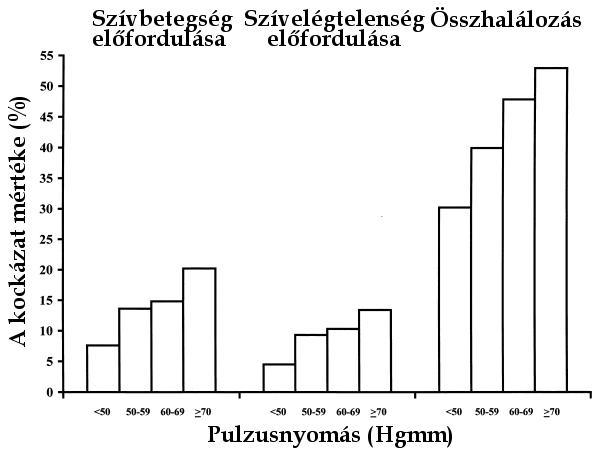 magas vérnyomás alacsonyabb nyomás nőtt magas vérnyomás fizikai munka