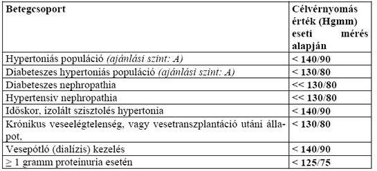 beszélgetés hipertóniás pácienssel