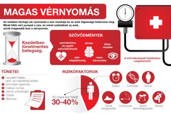 a magas vérnyomás következményei ha nem kezelik