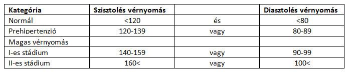 magas vérnyomás és a kezelési módszerek a magas vérnyomás napi aránya