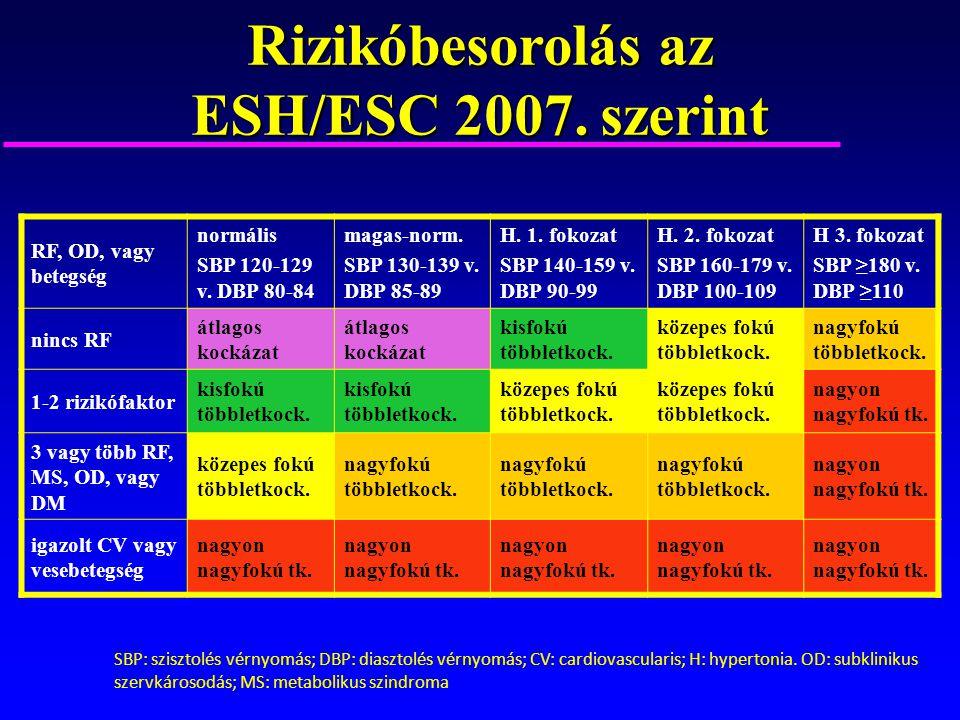 magas vérnyomás elleni gyógyszercsere a magas vérnyomás laboratóriumi paraméterei