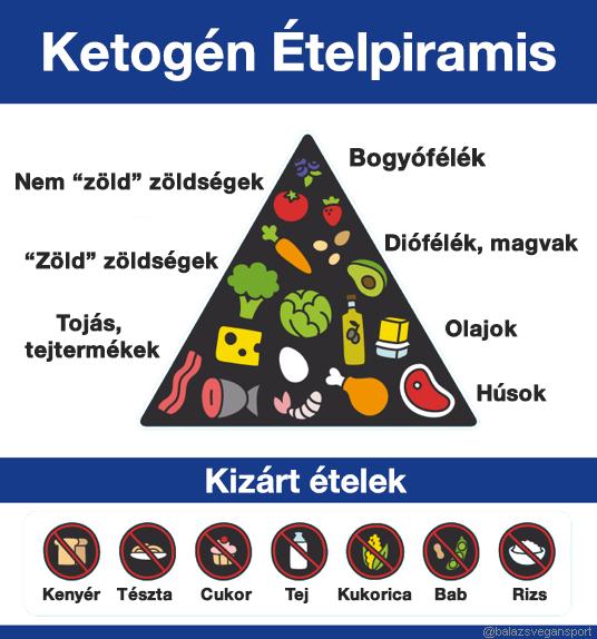 diéta menü hipertónia esetén egy hétig