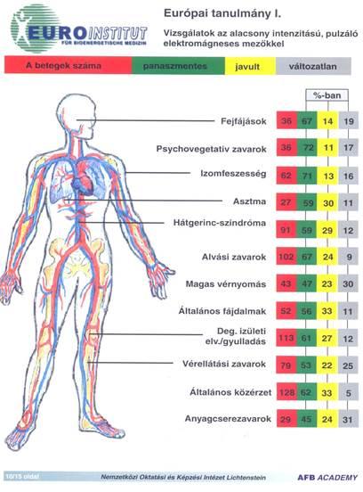 g f lang a magas vérnyomásról