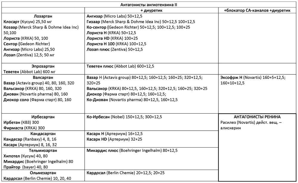 a magas vérnyomás szakaszai és csoportjai