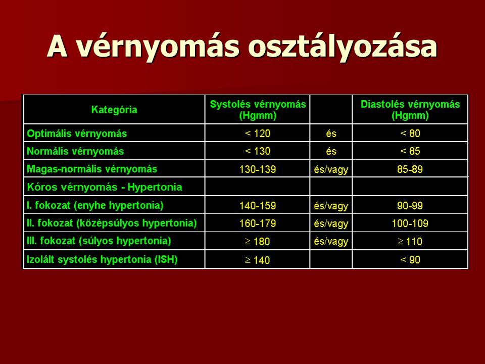 osztályok magas vérnyomásért
