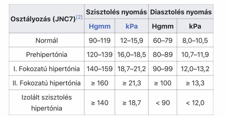 magas vérnyomás és annak beállítása