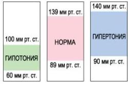 hipertóniás fiziotének kezelése depresszió kezelése és magas vérnyomás