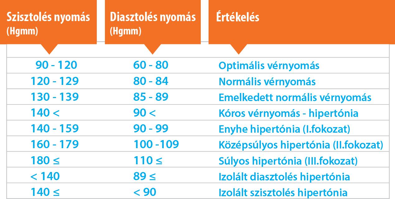 hipertóniás típusú vagy magas vérnyomás tervvázlat a magas vérnyomásról