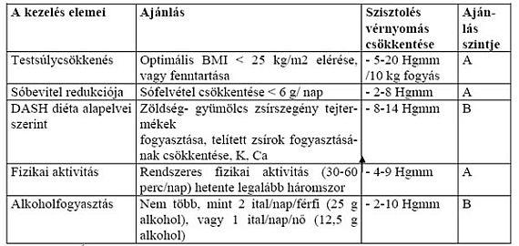aszténikus magas vérnyomás magas vérnyomás 3 fokozatú 4 kockázatú kezelés