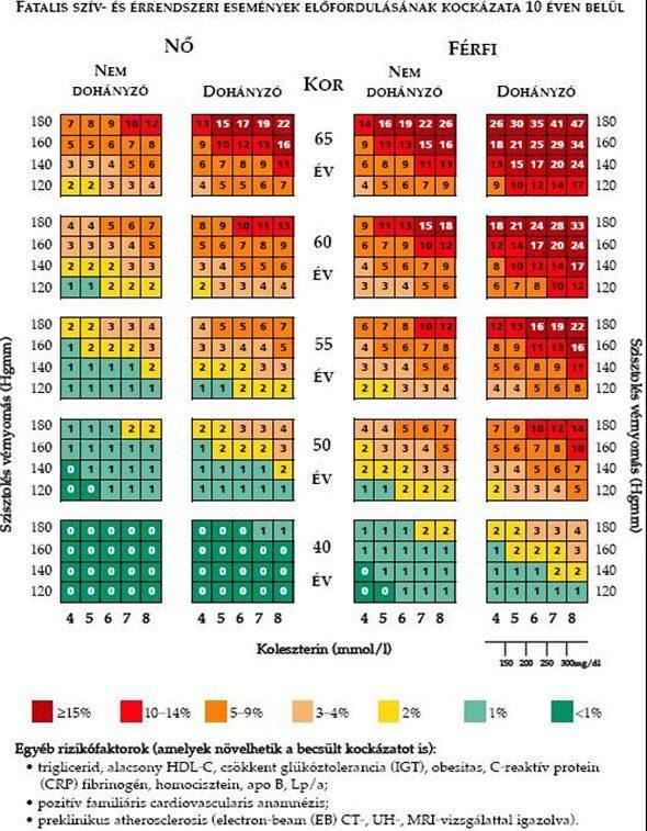 koszorúér-betegség magas vérnyomása