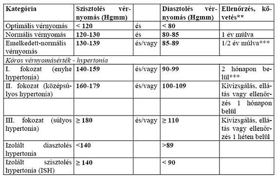 bélbetegség és magas vérnyomás