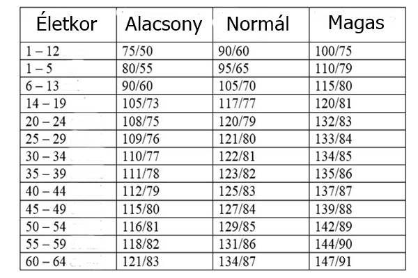 magas vérnyomás a táblázatban magas vérnyomás pánikrohamok