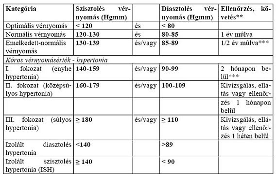 magas vérnyomás új besorolás