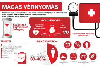 magas vérnyomás mit kell tenni ha a vérnyomás emelkedik magas vérnyomás stentelés után