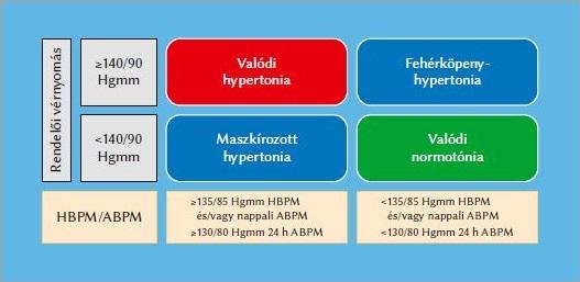 milyen típusú hipertónia kompenzálatlan magas vérnyomás az