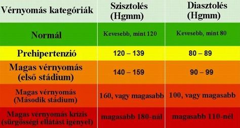 mit lehet venni magas vérnyomás esetén