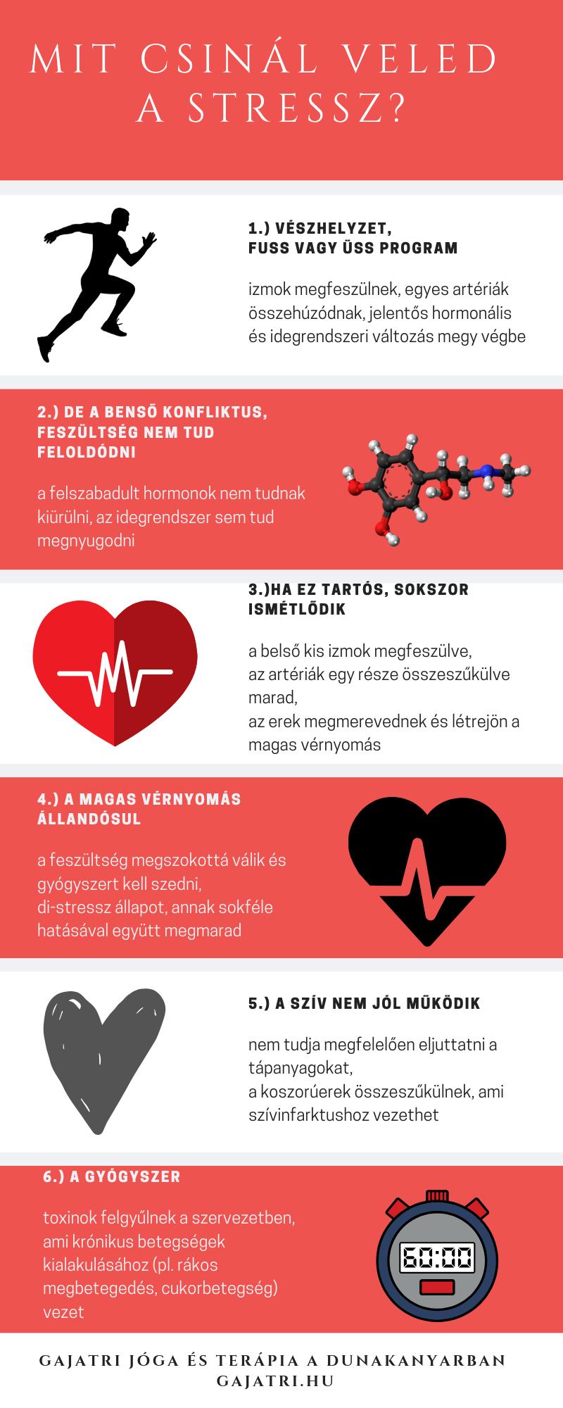 prosztaglandinok magas vérnyomás ellen magas vérnyomás a második trimeszterben