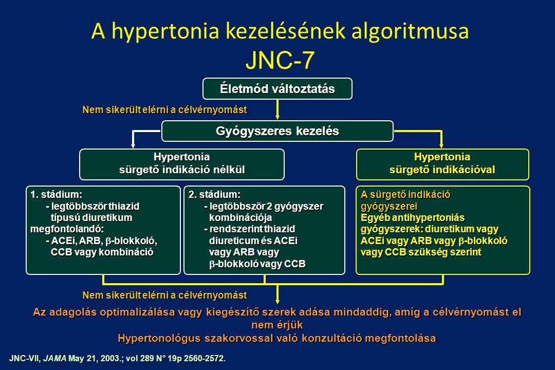 lycoprofitis és magas vérnyomás