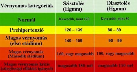 hipofízis adenoma hipertónia hány napig kórházban magas vérnyomás