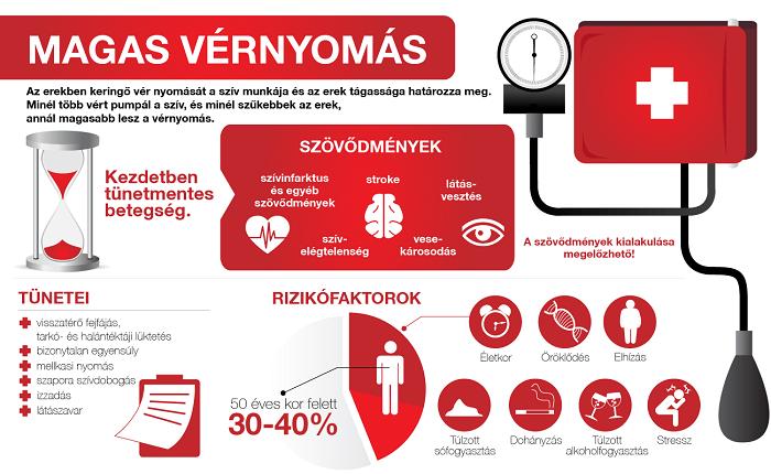 a magas vérnyomás figyelemre gyakorolt hatása a magas vérnyomás jelei