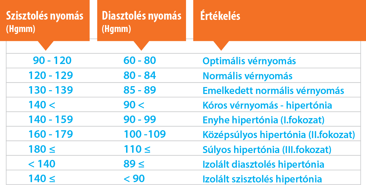 magas vérnyomás periodikus betegséggel