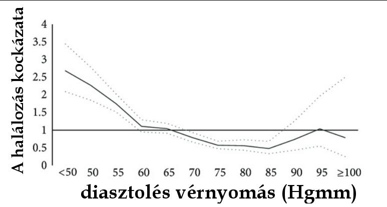 magas vérnyomás alacsonyabb nyomás nőtt az idegrendszer hatása a magas vérnyomásra
