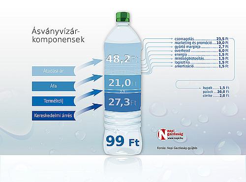 ásványvíz magas vérnyomás ellen