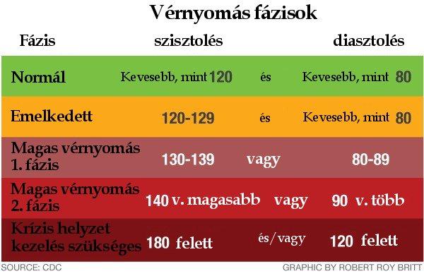 mérsékelt magas vérnyomás az