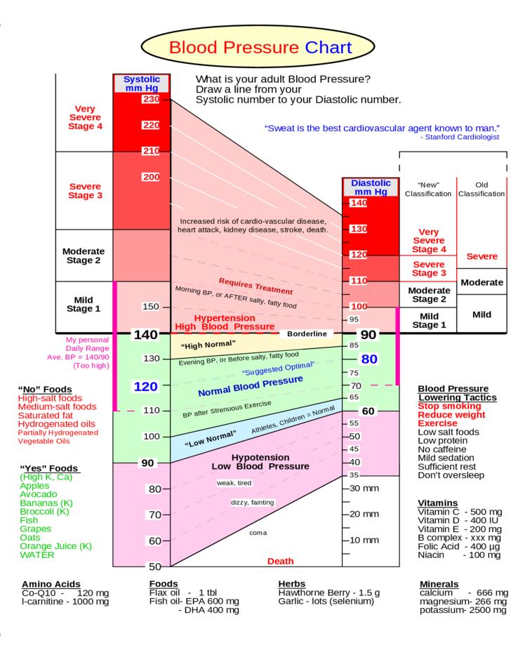 magas vérnyomásból lokren googlin edward romanovich magas vérnyomás