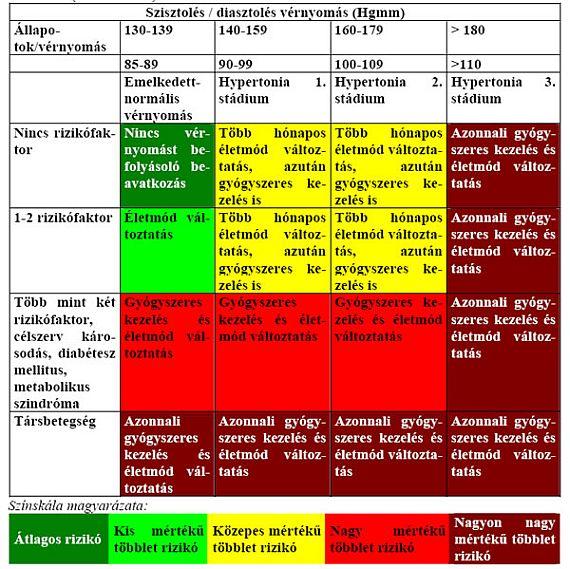 magas vérnyomás 2 fokozat 4 kockázat mit jelent