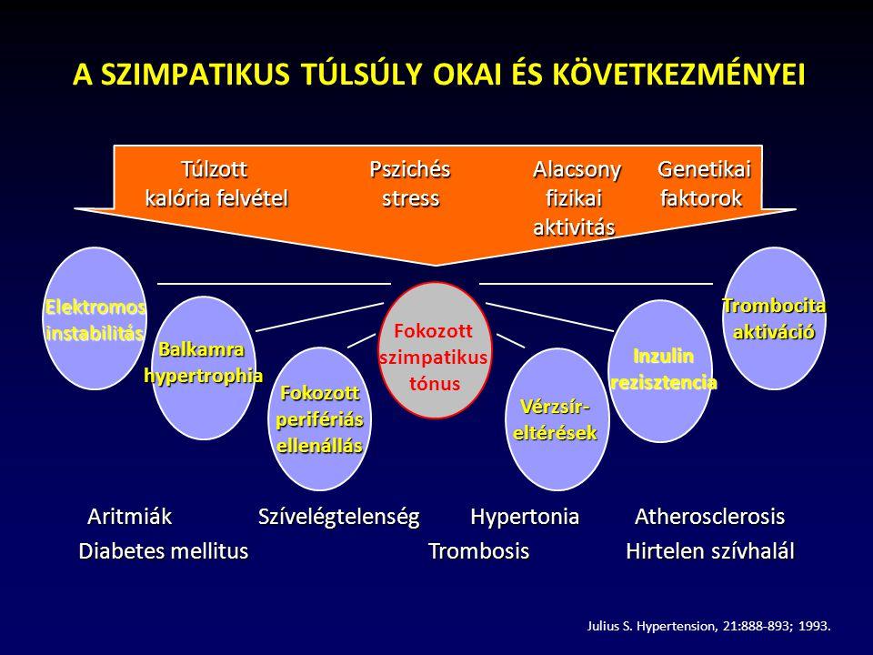 instabil magas vérnyomás thrombocytopenia és magas vérnyomás