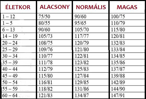 a magas vérnyomás mértékét a táblázatban 3 nap alatt gyógyítsa meg a magas vérnyomást