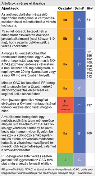 magas vérnyomás kezelése idős embereknél valoserdin magas vérnyomás